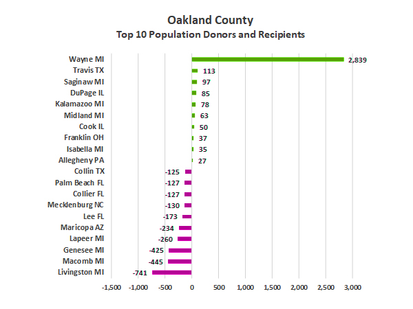 data shows population shifts to and from oakland county the oakland county times. Black Bedroom Furniture Sets. Home Design Ideas
